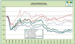 China CleanTech Chart August 2013