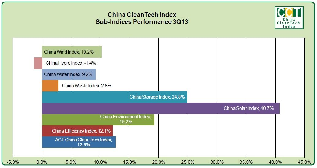 China CleanTech Index 3Q13 Quarterly Performance Report ...