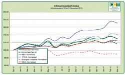 China Cleantech Performance Index 1Q 2014