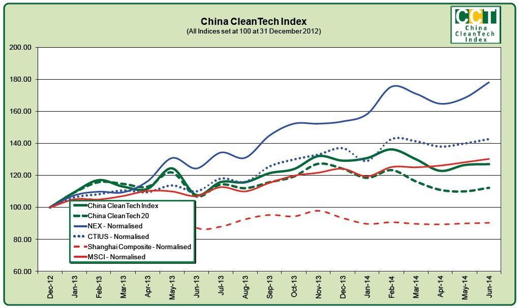 China CleanTech Index April-June 2014 Quarterly ...