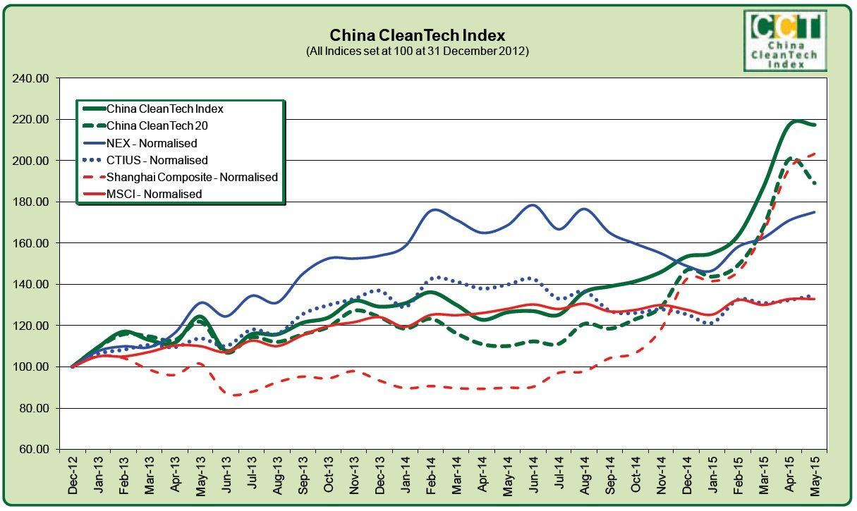 China Cleantech Index: May 2015 Result, Big Ups and Downs ...