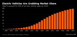 Figure 2. Estimate growth in sales of Electric Vehicles by 2040. (Source: Bloomberg New Energy Finance, October 2016)