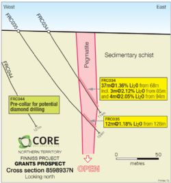 Figure 3. Cross-Section 8598937N, Grants Prospect, Finniss Lithium Project, NT.
