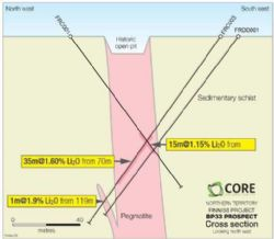 Figure 8. FRDD001 and X-section BP33 Prospect, Finniss Lithium Project, NT.