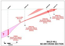 Yangibana Project – Bald Hill Cross Section showing BHW04 intersection beyond limit of current JORC Resources