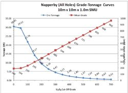 Grade tonnage curve for Napperby resource (from TOE: ASX 3/3/2009).