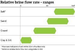 Figure 3: Relative brine flow rates by sediment type