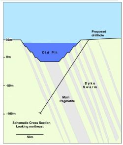 Figure 3: Bang I Tum Lithium Prospect – Schematic Cross Section, Geology and Planned Drilling