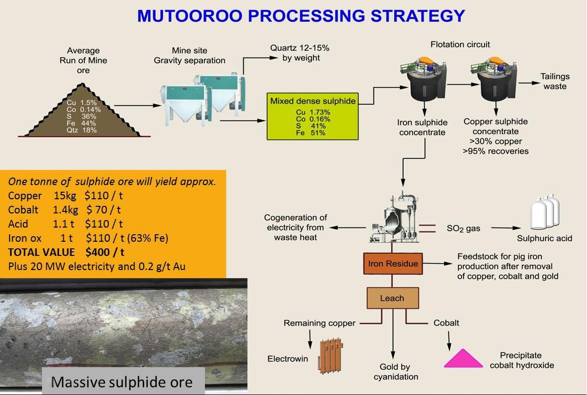 Havilah resources ltd asxhav unveils copper cobalt strategy conceptual flow sheet for processing of the mutooroo massive sulphide ore nvjuhfo Image collections