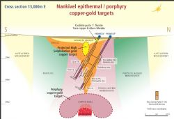 Figure 2: Nankivel epithermal/porphyry copper gold prospect: Interpretive geology and target section