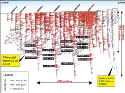 LONG SECTION – looking East showing NMDD062 to NMDD067 and current drilling gold grades as histograms and RPA resource model