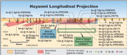 Longitudinal projection of Hayanmi Gold Zone showing proposed deeper diamond drilling under TARGET proposal