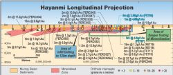 Longitudinal Projection of Hayanmi showing areas of drilling and 2017 drill intersections (in blue)