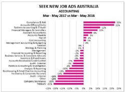 SEEK new job ads, Accounting Sector, MAR-MAY 17 v MAR-MAY 16