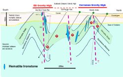 Schematic N-S cross section through the Edna Beryl Mine area and the new gravity anomaly (between Carraman and Macedon).