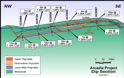 Dip Section showing progressive pit outlines