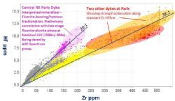 Hafnium:Zirconium plot for assays of the Paris drill holes showing classification of three dyke phases