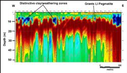 Ground Penetrating Radar (GPR) section showing location of Grants Pegmatite and similar features to the west of Grants - Radar Section 6. Vertical exaggeration 4 to 1.