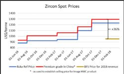 Zircon Spot Prices
