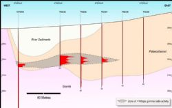 Speke's East Drill Hole Cross-Section of Palaeochannel Drilling.