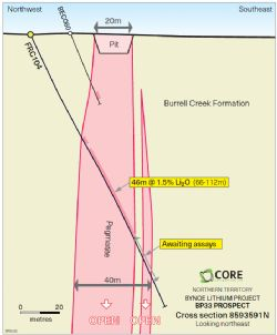 Drill cross-section at northern extent of Core's RC drilling to date at BP33.
