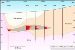 Namaqua Prospect: Drill Hole Cross-Section of Palaeochannel Drilling.