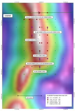 Kurnalpi nickel-cobalt target drill hole collars colour coded by maximum downhole cobalt %.