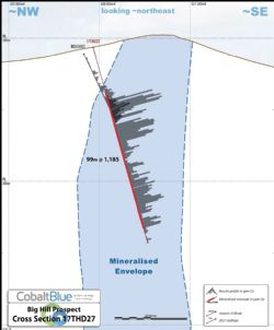 Big Hill deposit drilling cross section (looking north-east)