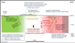 Same cross section as above slightly expanded to show interpreted geology plus key parameters shown in italics for the revised copper target.