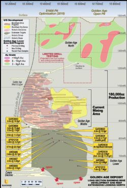 Golden Age long section showing mine development and latest drilling results.
