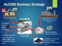 Summary of the ALCORE Business Strategy