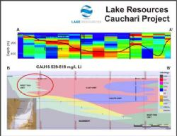 Cauchari Lithium Brine Project