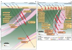 Cross-sections BB' and CC' showing new diamond drilling by Alt Resources through the Southwark deposit.
