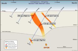 Section 566660mE. Drilled 40m west along strike of section 566700mE, with mineralisation open at depth.