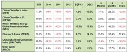 China CleanTech Index 3Q13 Table