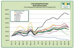 Sino Cleantech Sub-Indices Chart