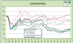 China CleanTech Index Chart