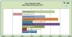 China CleanTech Sub Indicies Performance 1H13