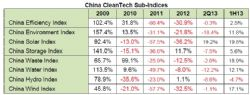 China CleanTech Sub-Indicies