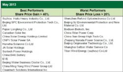 China Cleantech Best and Worst Performers May 2013