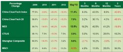 China Cleantech Index May 2013 Percentage Change