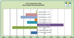 China CleanTech Index Sub Indices Performance 2Q13