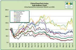 China CleanTech Sub Indices Performance Chart