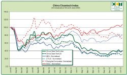China CleanTech Performance Index
