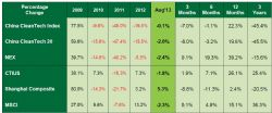 China CleanTech Index August 2013