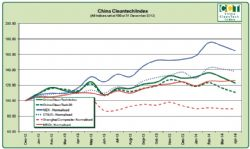 China CleanTech Index: April 2014 Chart