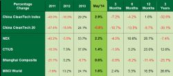 China Cleantech May 2014 Results