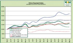 China Cleantech May 2014 Results Returning to Outperformance