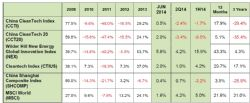 China CleanTech Index Performance