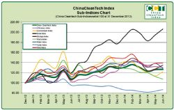 China CleanTech Sub-Indices Chart